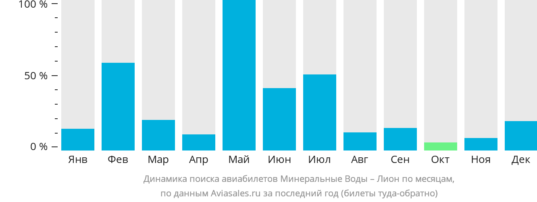 Динамика поиска авиабилетов из Минеральных Вод в Лион по месяцам