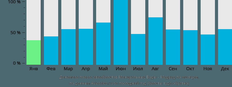 Динамика поиска авиабилетов из Минеральных Вод в Мадрид по месяцам