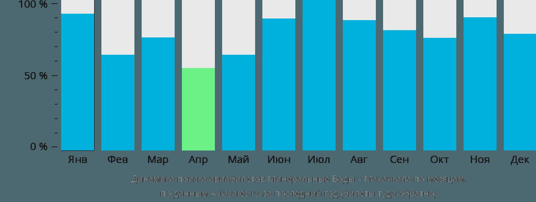 Динамика поиска авиабилетов из Минеральных Вод в Махачкалу по месяцам