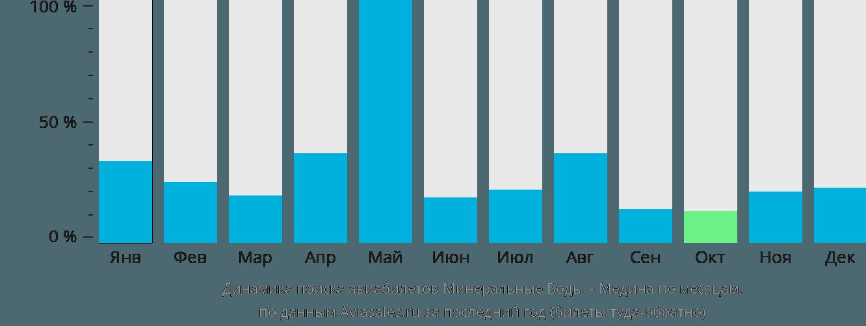 Динамика поиска авиабилетов из Минеральных Вод в Медину по месяцам