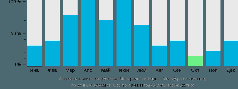 Динамика поиска авиабилетов из Минеральных Вод в Мельбурн по месяцам