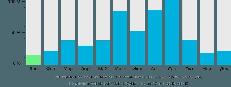 Динамика поиска авиабилетов из Минеральных Вод в Черногорию по месяцам