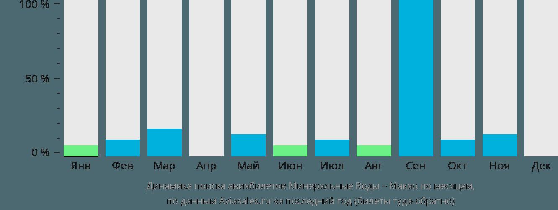 Динамика поиска авиабилетов из Минеральных Вод в Макао по месяцам