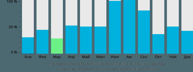 Динамика поиска авиабилетов из Минеральных Вод на Мальту по месяцам