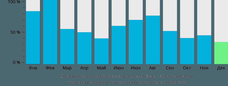 Динамика поиска авиабилетов из Минеральных Вод в Мале по месяцам