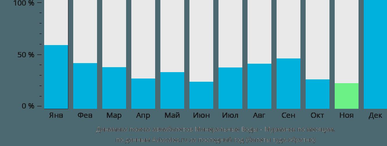 Динамика поиска авиабилетов из Минеральных Вод в Мурманск по месяцам
