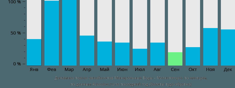 Динамика поиска авиабилетов из Минеральных Вод в Магнитогорск по месяцам