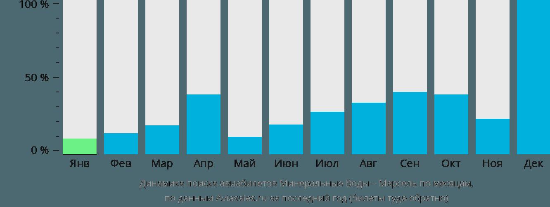 Динамика поиска авиабилетов из Минеральных Вод в Марсель по месяцам