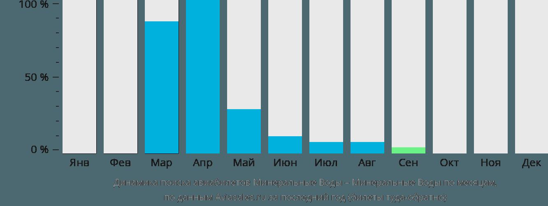 Динамика поиска авиабилетов из Минеральных Вод в Минеральные воды по месяцам