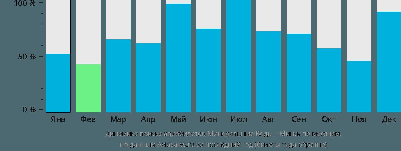 Динамика поиска авиабилетов из Минеральных Вод в Минск по месяцам