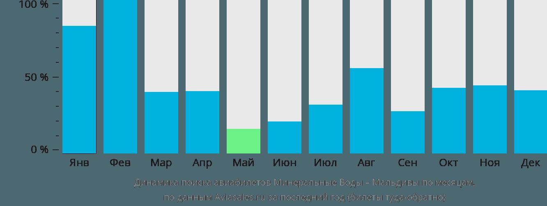 Динамика поиска авиабилетов из Минеральных Вод на Мальдивы по месяцам