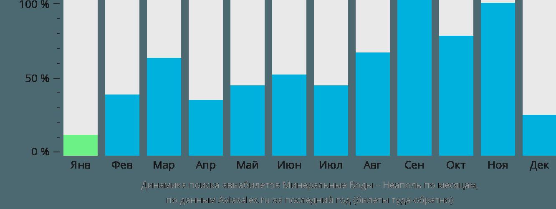 Динамика поиска авиабилетов из Минеральных Вод в Неаполь по месяцам