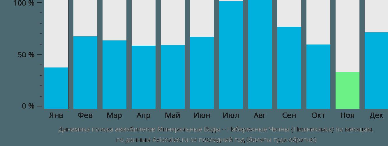 Динамика поиска авиабилетов из Минеральных Вод в Набережные Челны (Нижнекамск) по месяцам