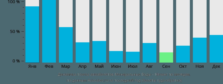 Динамика поиска авиабилетов из Минеральных Вод в Нячанг по месяцам