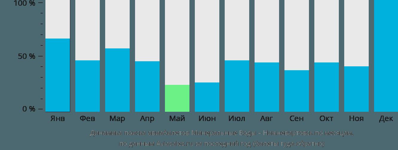 Динамика поиска авиабилетов из Минеральных Вод в Нижневартовск по месяцам