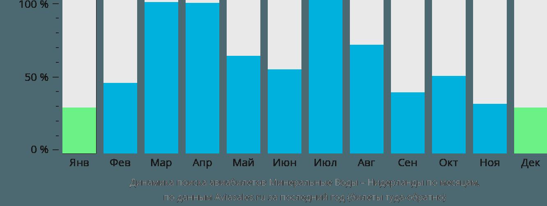 Динамика поиска авиабилетов из Минеральных Вод в Нидерланды по месяцам