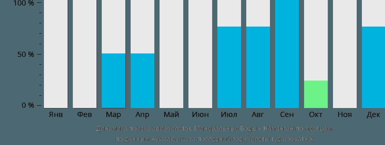 Динамика поиска авиабилетов из Минеральных Вод в Наманган по месяцам