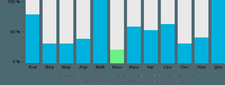 Динамика поиска авиабилетов из Минеральных Вод в Ноябрьск по месяцам