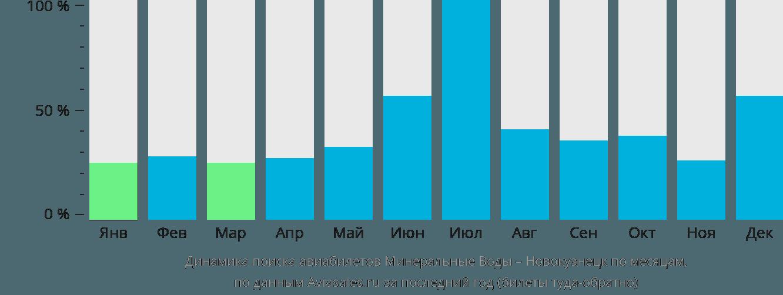 Динамика поиска авиабилетов из Минеральных Вод в Новокузнецк по месяцам
