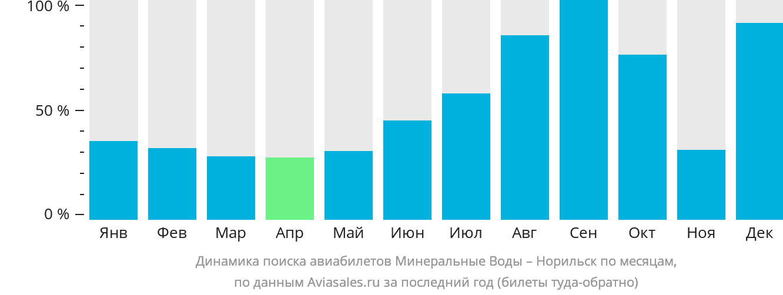 Динамика поиска авиабилетов из Минеральных Вод в Норильск по месяцам