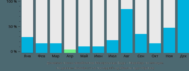 Динамика поиска авиабилетов из Минеральных Вод в Нюрнберг по месяцам