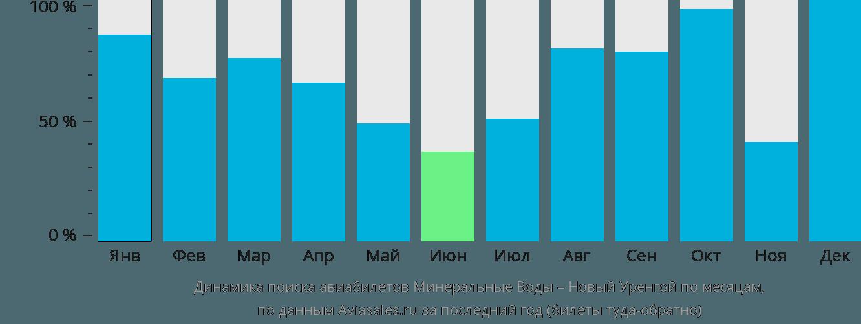 Динамика поиска авиабилетов из Минеральных Вод в Новый Уренгой по месяцам
