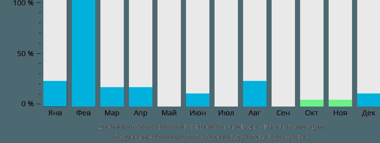 Динамика поиска авиабилетов из Минеральных Вод в Нягань по месяцам