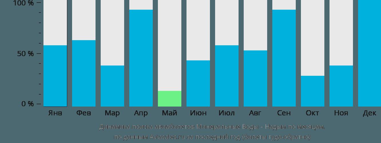 Динамика поиска авиабилетов из Минеральных Вод в Надым по месяцам