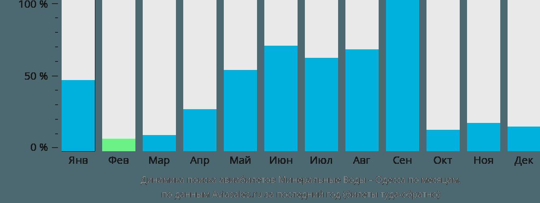 Динамика поиска авиабилетов из Минеральных Вод в Одессу по месяцам