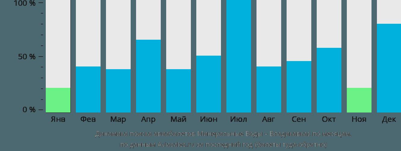 Динамика поиска авиабилетов из Минеральных Вод во Владикавказ по месяцам