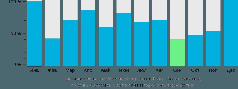 Динамика поиска авиабилетов из Минеральных Вод в Омск по месяцам