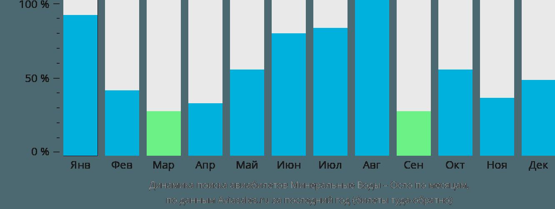 Динамика поиска авиабилетов из Минеральных Вод в Осло по месяцам