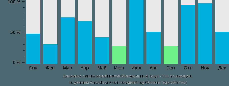 Динамика поиска авиабилетов из Минеральных Вод в Ош по месяцам