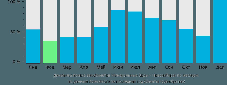 Динамика поиска авиабилетов из Минеральных Вод в Новосибирск по месяцам