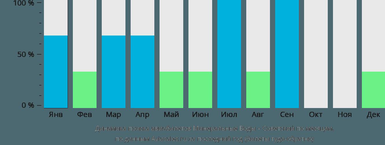 Динамика поиска авиабилетов из Минеральных Вод в Советский по месяцам
