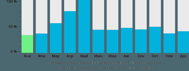 Динамика поиска авиабилетов из Минеральных Вод в Париж по месяцам