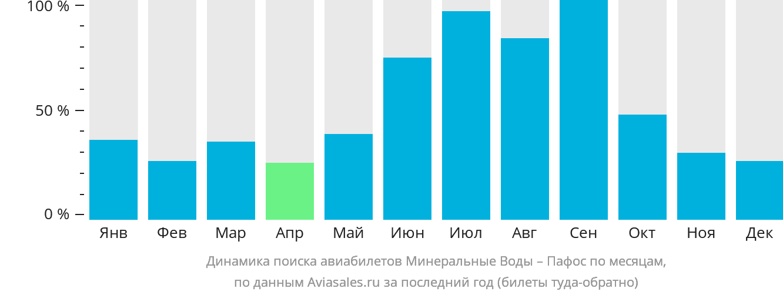 Динамика поиска авиабилетов из Минеральных Вод в Пафос по месяцам