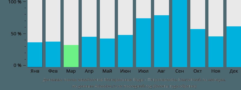 Динамика поиска авиабилетов из Минеральных Вод в Петропавловск-Камчатский по месяцам