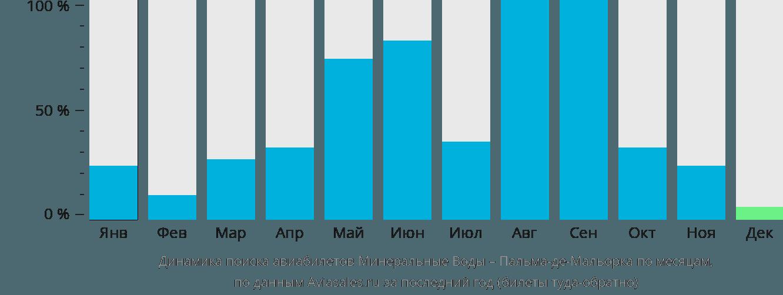 Динамика поиска авиабилетов из Минеральных Вод в Пальма-де-Майорку по месяцам