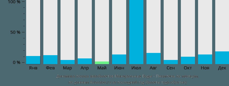 Динамика поиска авиабилетов из Минеральных Вод в Пномпень по месяцам