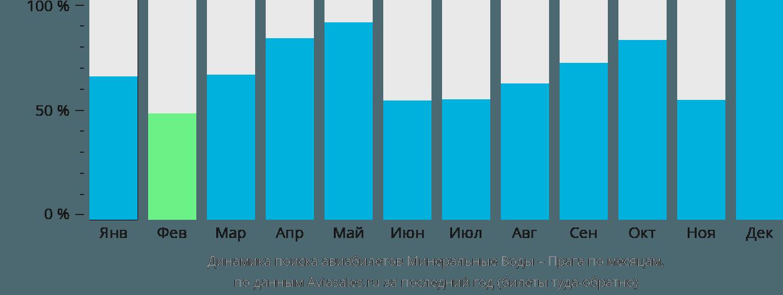 Динамика поиска авиабилетов из Минеральных Вод в Прагу по месяцам