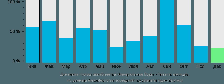 Динамика поиска авиабилетов из Минеральных Вод в Пизу по месяцам