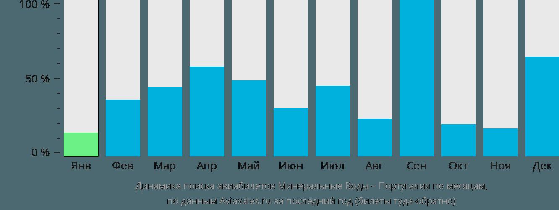 Динамика поиска авиабилетов из Минеральных Вод в Португалию по месяцам