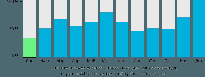Динамика поиска авиабилетов из Минеральных Вод в Оренбург по месяцам