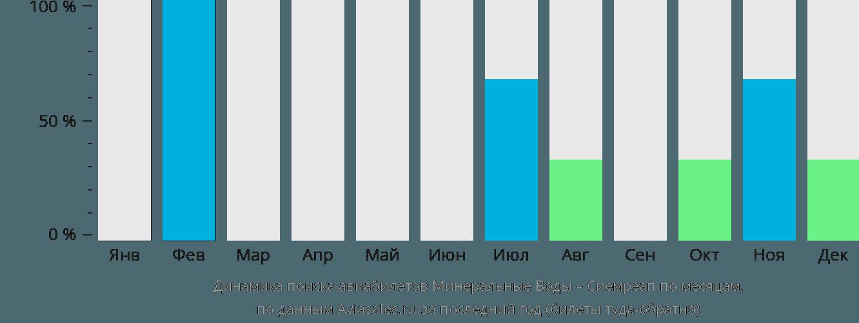 Динамика поиска авиабилетов из Минеральных Вод в Сиемреап по месяцам
