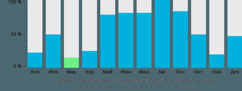 Динамика поиска авиабилетов из Минеральных Вод в Горно-Алтайск по месяцам