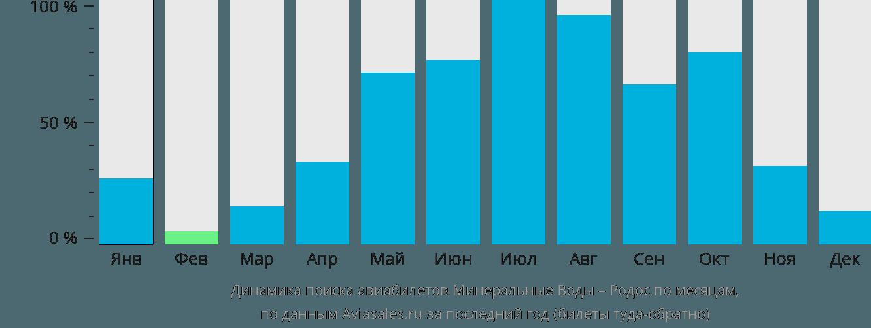 Динамика поиска авиабилетов из Минеральных Вод на Родос по месяцам