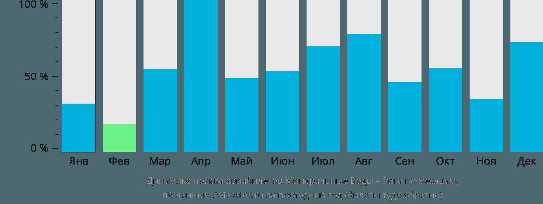 Динамика поиска авиабилетов из Минеральных Вод в Ригу по месяцам