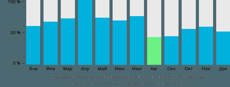 Динамика поиска авиабилетов из Минеральных Вод в Ростов-на-Дону по месяцам