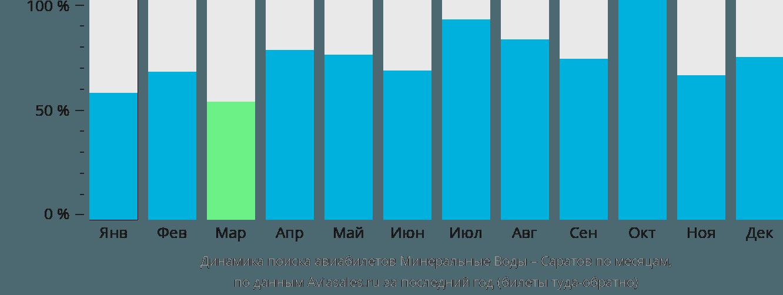 Динамика поиска авиабилетов из Минеральных Вод в Саратов по месяцам